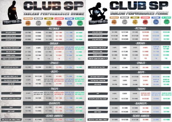 Tableau du Club SuperPhysique